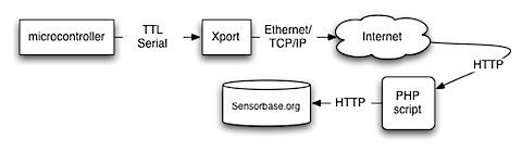 sensorbase_system.png