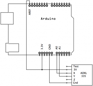 adxl355-accelerometer